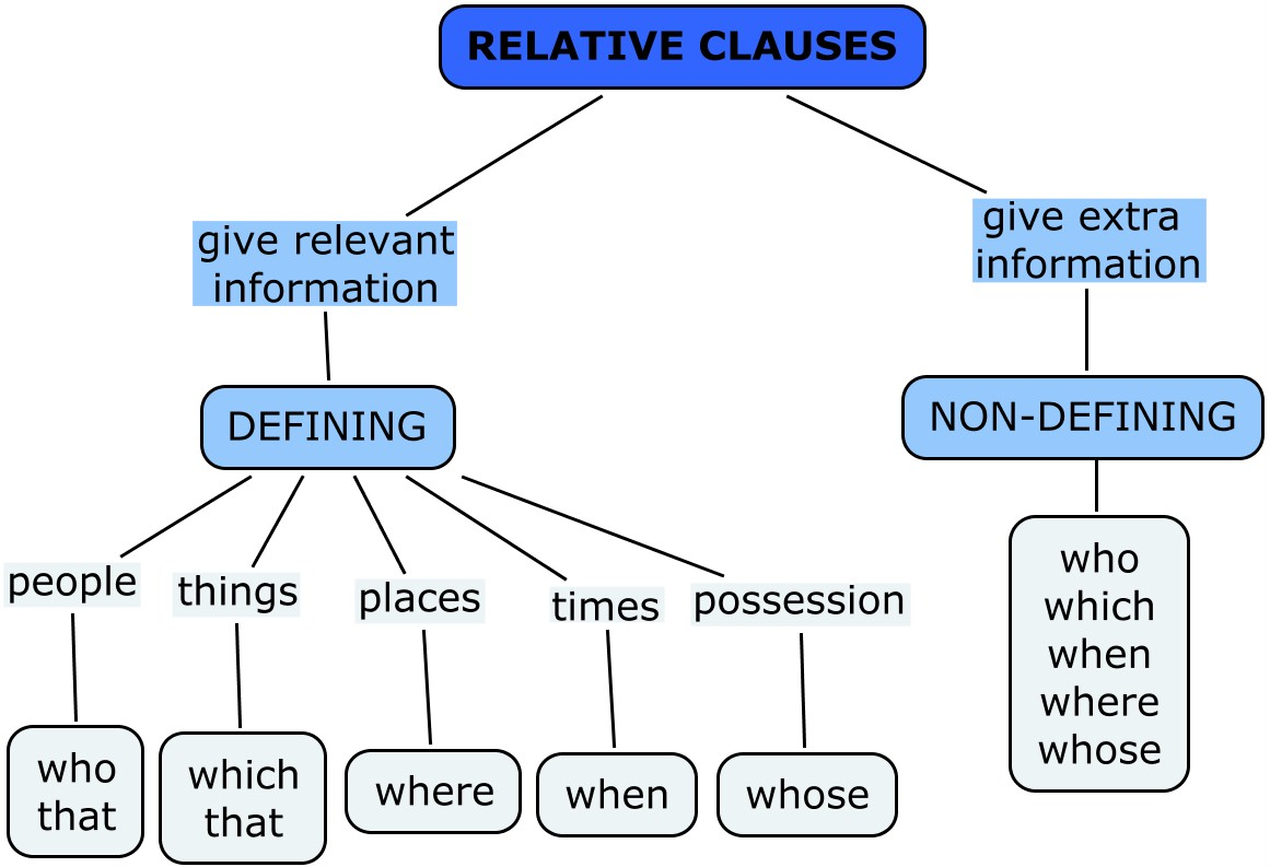 study on the relative clauses english language essay The aim of this article is to focus on a comparative study of the relative clause in the four major language groups of south africa which will be represented here by.